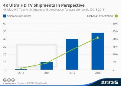 4k-streaming-tv-sets-statisticds