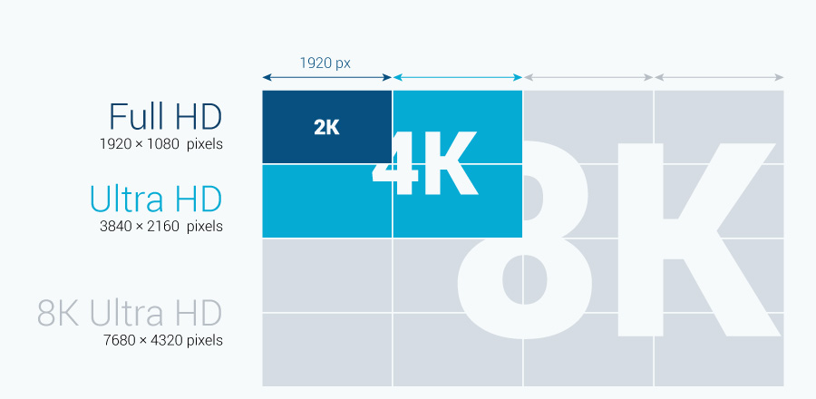 8k resolution vs 4k resolution and full HD