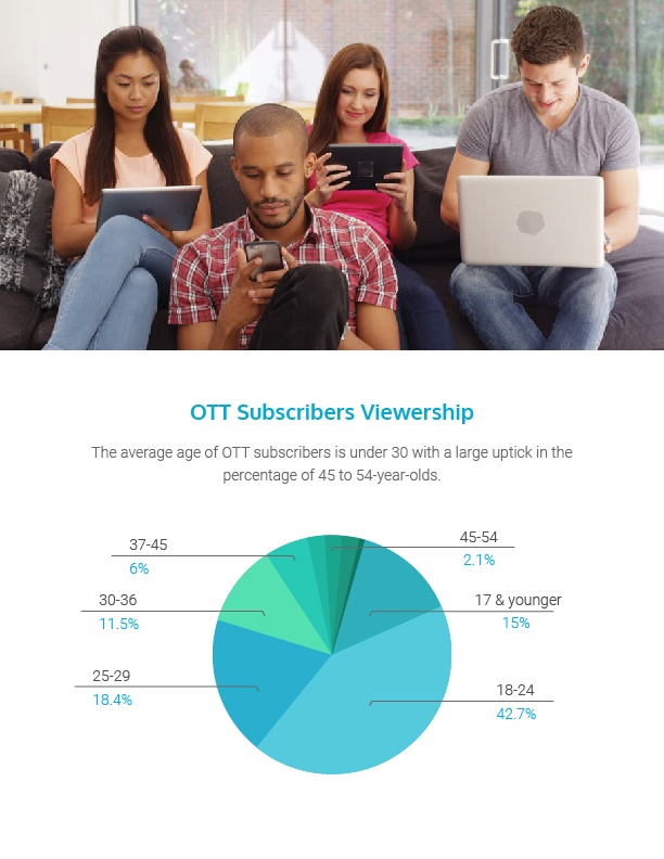 Average age of OTT subscribers