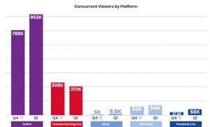 Video Game Streaming Chart StreamLabs