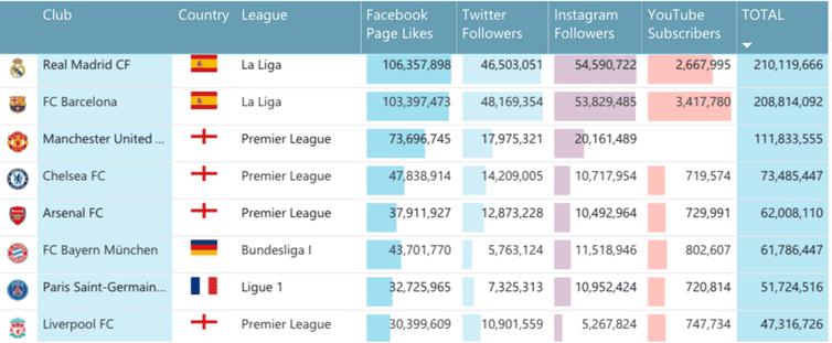 Social Media Sports OTT Services