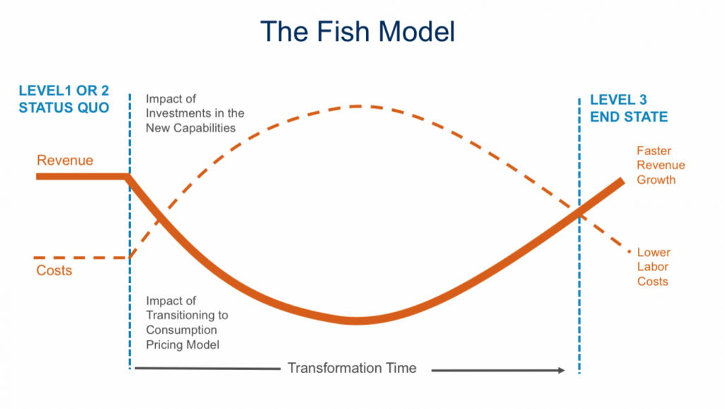 The Fish Model Graph