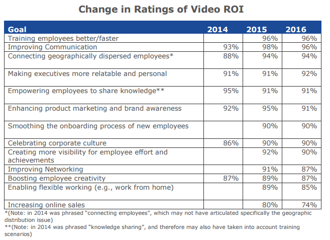 Enterprise Video ROI