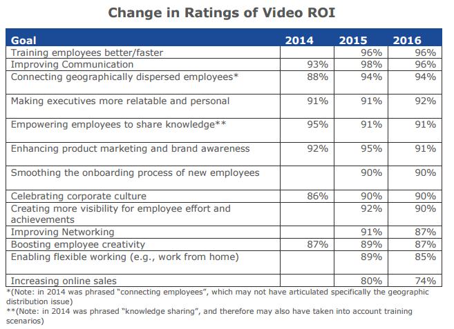 Enterprise Video ROI